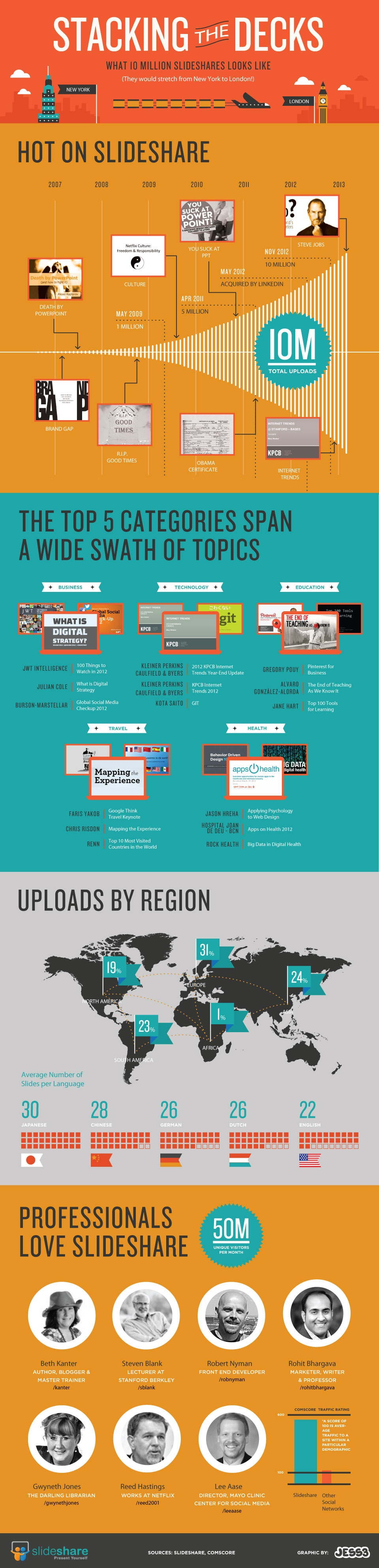 10 Million Uploads to SlideShare